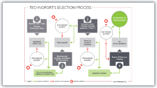 Technoport's Selection Process